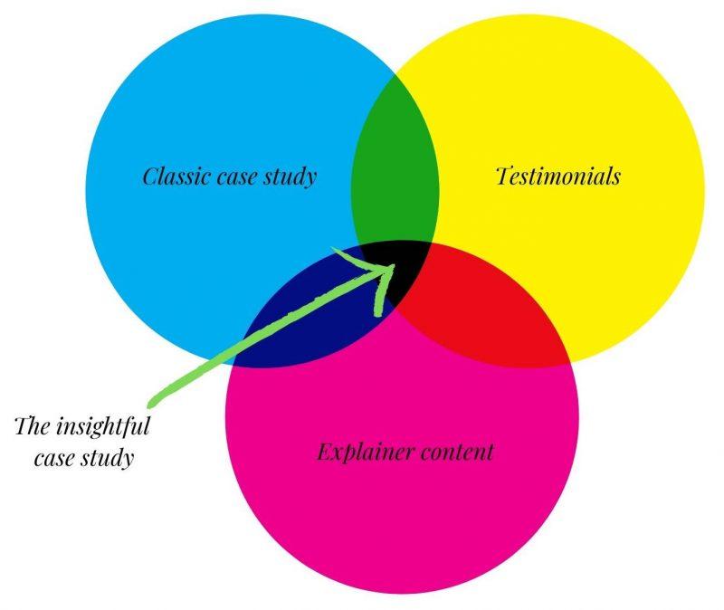 Venn diagram showing overlap of classic cases studies, testimonials and explainer content